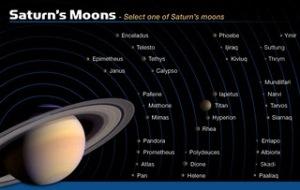 https://jk221b.files.wordpress.com/2010/11/saturns-moons.jpg?w=300